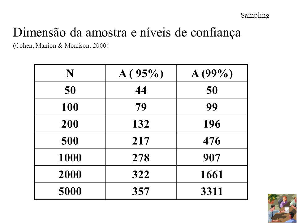 Sampling Dimensão da amostra e níveis de confiança (Cohen, Manion & Morrison, 2000) NA ( 95%)A (99%) 504450 1007999 200132196 500217476 1000278907 200