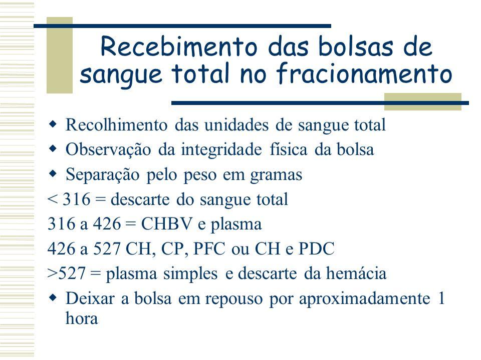 Recebimento das bolsas de sangue total no fracionamento Recolhimento das unidades de sangue total Observação da integridade física da bolsa Separação