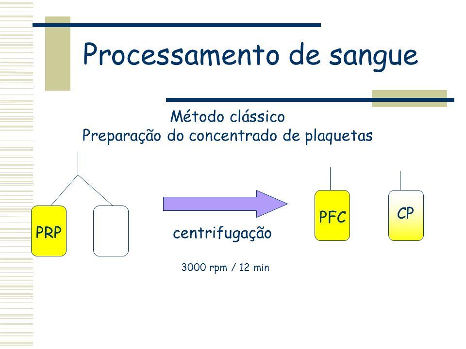 centrifugação 3000 rpm / 12 min PRP PFC CP Método clássico Preparação do concentrado de plaquetas Processamento de sangue