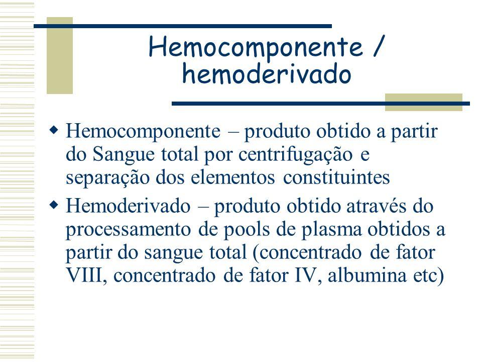 Hemocomponente / hemoderivado Hemocomponente – produto obtido a partir do Sangue total por centrifugação e separação dos elementos constituintes Hemod