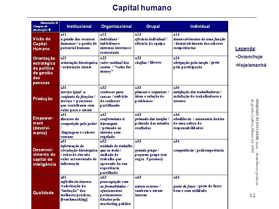 12 Capital humano _________________________________________________________________________________________. Adaptado de BRILMAN, Jean – As melhores p