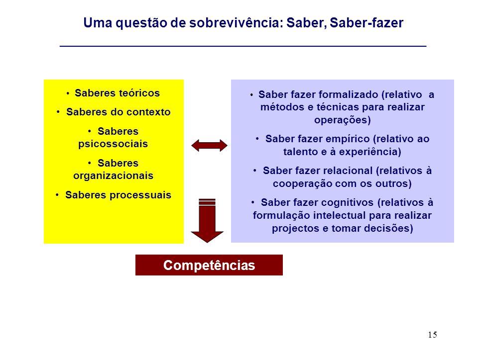 15 Uma questão de sobrevivência: Saber, Saber-fazer _______________________________________________________________________ Saberes teóricos Saberes d