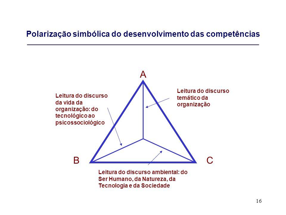 16 Polarização simbólica do desenvolvimento das competências ___________________________________________________________________________ A BC Leitura