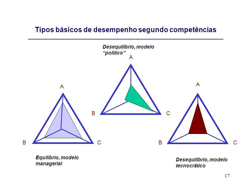17 Tipos básicos de desempenho segundo competências ________________________________________________________________________ A BC A BC A BC Desequilíb