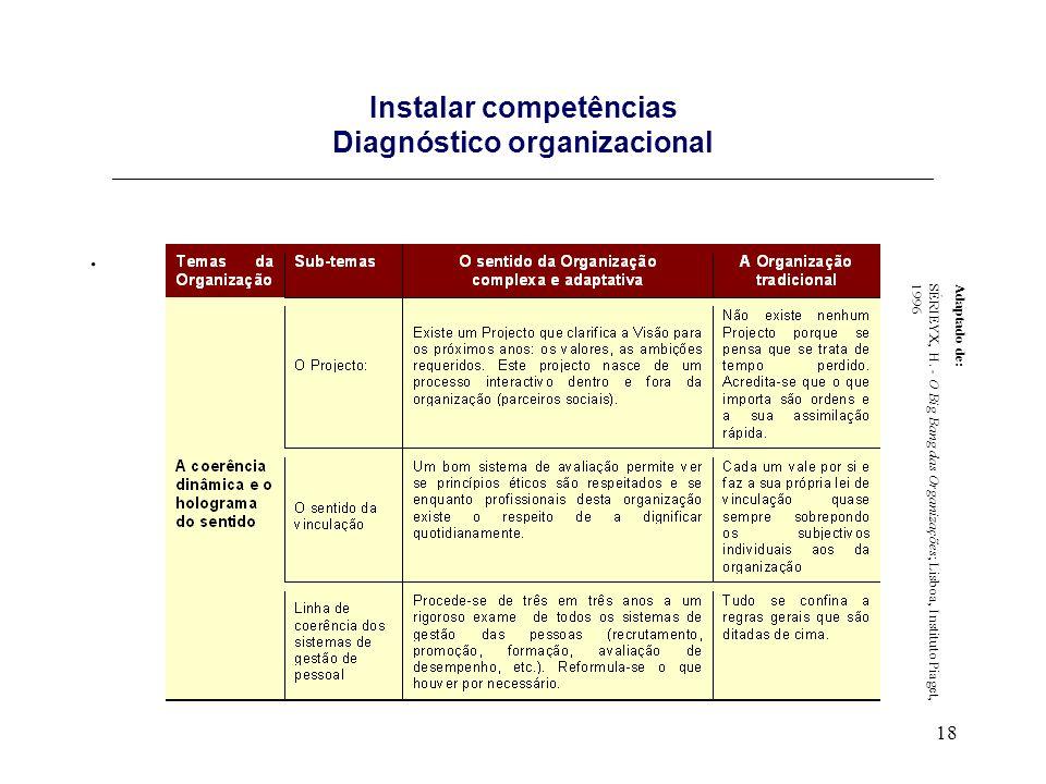 18 Instalar competências Diagnóstico organizacional _____________________________________________________________________________________. Adaptado de