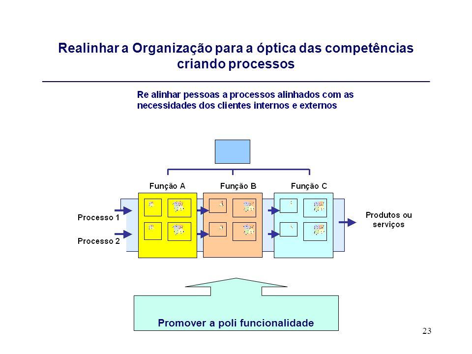 23 Realinhar a Organização para a óptica das competências criando processos __________________________________________________________________________