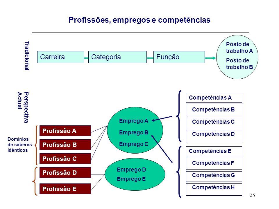 25 Profissões, empregos e competências ________________________________________________________________________ Profissão A Competências A Competência