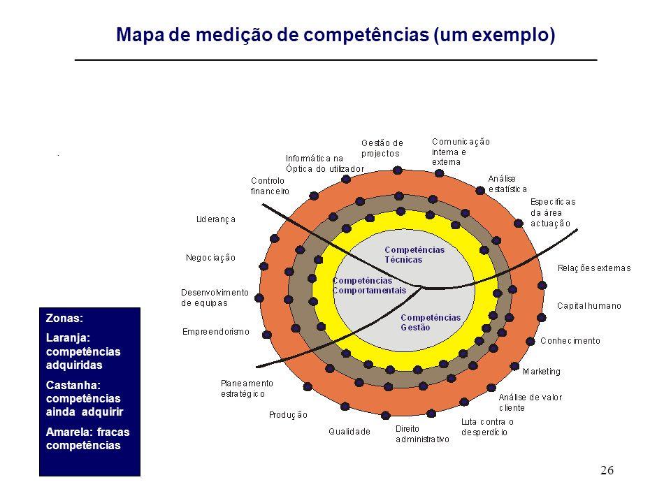 26 Mapa de medição de competências (um exemplo) ________________________________________________________________________. Zonas: Laranja: competências