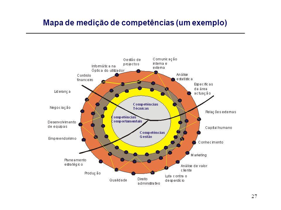 27 Mapa de medição de competências (um exemplo) ________________________________________________________________________