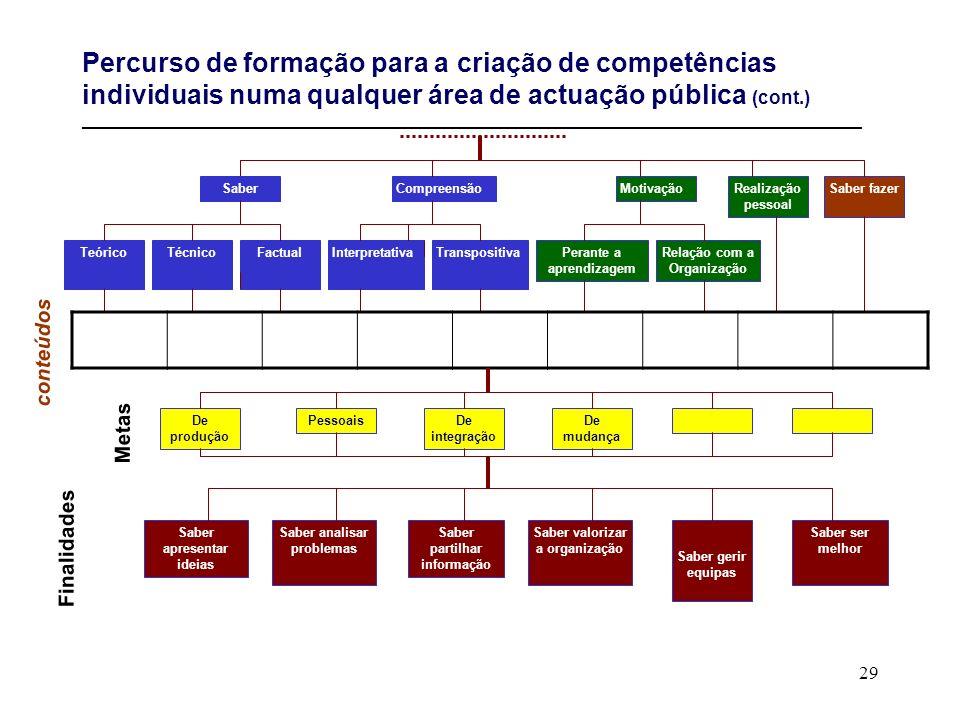 29 Percurso de formação para a criação de competências individuais numa qualquer área de actuação pública (cont.) ____________________________________