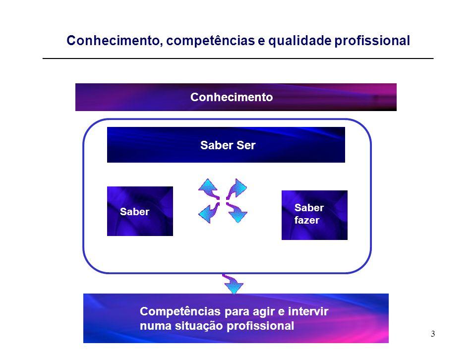 3 Conhecimento, competências e qualidade profissional ____________________________________________________________________________ Conhecimento Saber