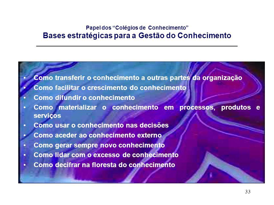 33 Papel dos Colégios de Conhecimento Bases estratégicas para a Gestão do Conhecimento _______________________________________________________________