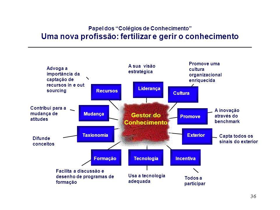 36 Papel dos Colégios de Conhecimento Uma nova profissão: fertilizar e gerir o conhecimento __________________________________________________________