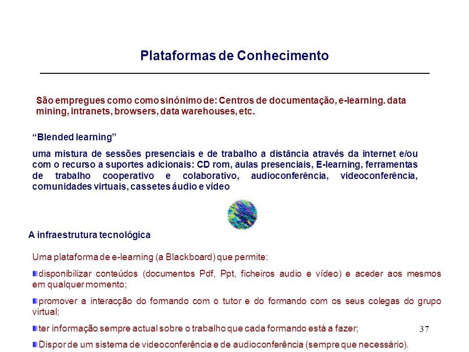 37 Plataformas de Conhecimento _____________________________________________________________________________ São empregues como como sinónimo de: Cent
