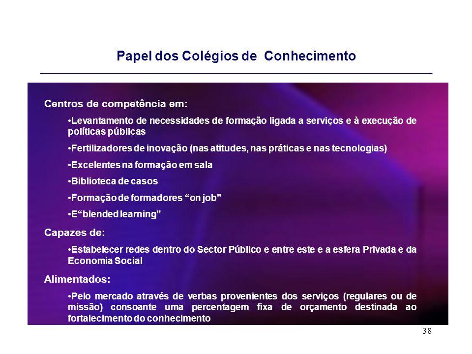 38 Papel dos Colégios de Conhecimento _____________________________________________________________________________ Centros de competência em: Levanta
