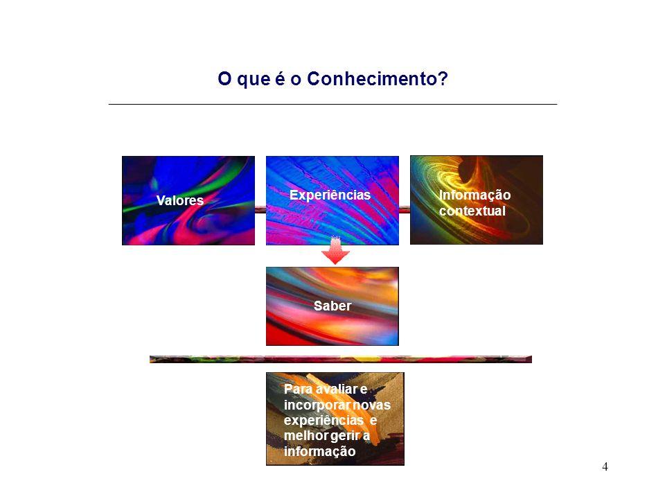 4 O que é o Conhecimento? _____________________________________________________________________ Experiências Valores Informação contextual Saber Para