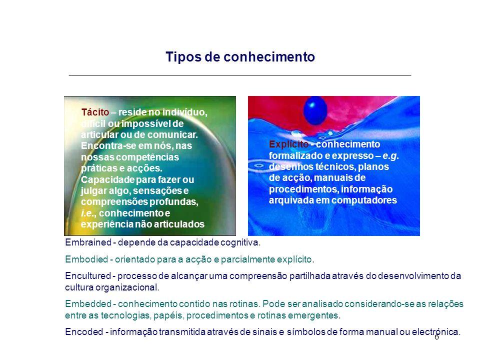 6 Tipos de conhecimento _________________________________________________________________________ Tácito – reside no indivíduo, difícil ou impossível