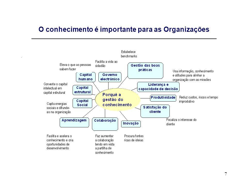 7 O conhecimento é importante para as Organizações _____________________________________________________________________.