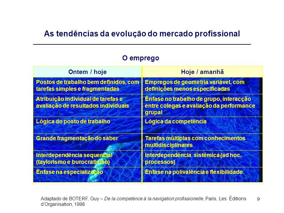 10 As tendências da evolução do mercado profissional (cont.) __________________________________________________________________________________ Ontem / hojeHoje / amanhã Organização rígida do emprego com classificações baseadas nas habilidades e antiguidade Organização flexível do emprego, com classificações baseadas na performance aliadas às competências detidas Descrição dos postos de trabalho de banda estreita Descrição de perfis de banda larga, integrando referenciais de competências Salários ligados à carreira e à categoria Salários ligados a objectivos e riscos Execução de tarefas prescritasNão se limita ao prescrito Execução de operaçõesResponder a situações e reagir aos imprevistos e acontecimentos Alguém que sabe fazerAlguém que sabe agir Aprendizagem adquirida uma vez por todas Aprendizagem ao longo da vida Aprendizagem passivaAuto-aprendizagem e responsabilidade pela própria formação As relações de trabalho