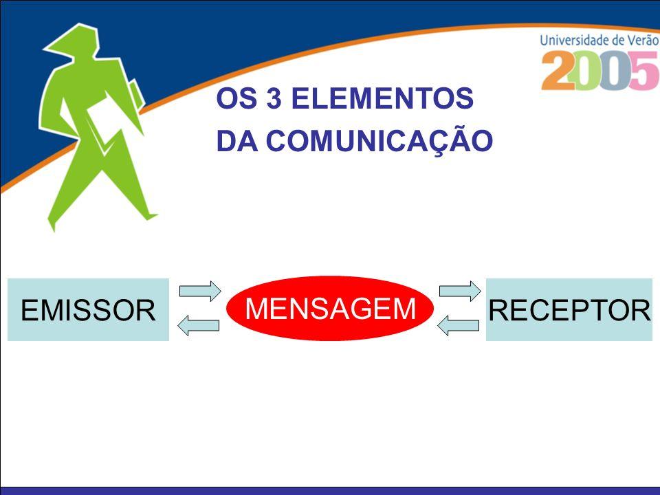 EMISSOR MENSAGEM RECEPTOR OS 3 ELEMENTOS DA COMUNICAÇÃO