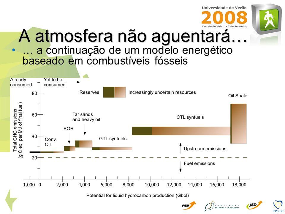 A atmosfera não aguentará… … a continuação de um modelo energético baseado em combustíveis fósseis