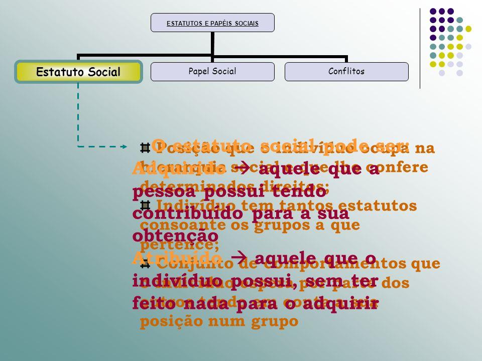ESTATUTOS E PAPÉIS SOCIAIS Estatuto SocialPapel SocialConflitos Conjunto de comportamentos que o indivíduo apresenta como membro de uma sociedade/ contributo que cada um de nós dá à sociedade/ conjunto de comportamentos que os outros esperam de nós.