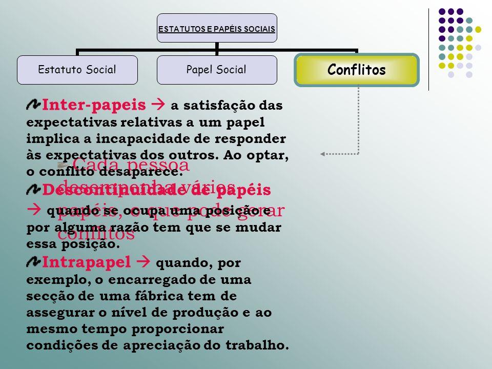 ESTATUTOS E PAPÉIS SOCIAIS Estatuto SocialPapel SocialConflitos Cada pessoa desempenha vários papéis, o que pode gerar conflitos Inter-papeis a satisf