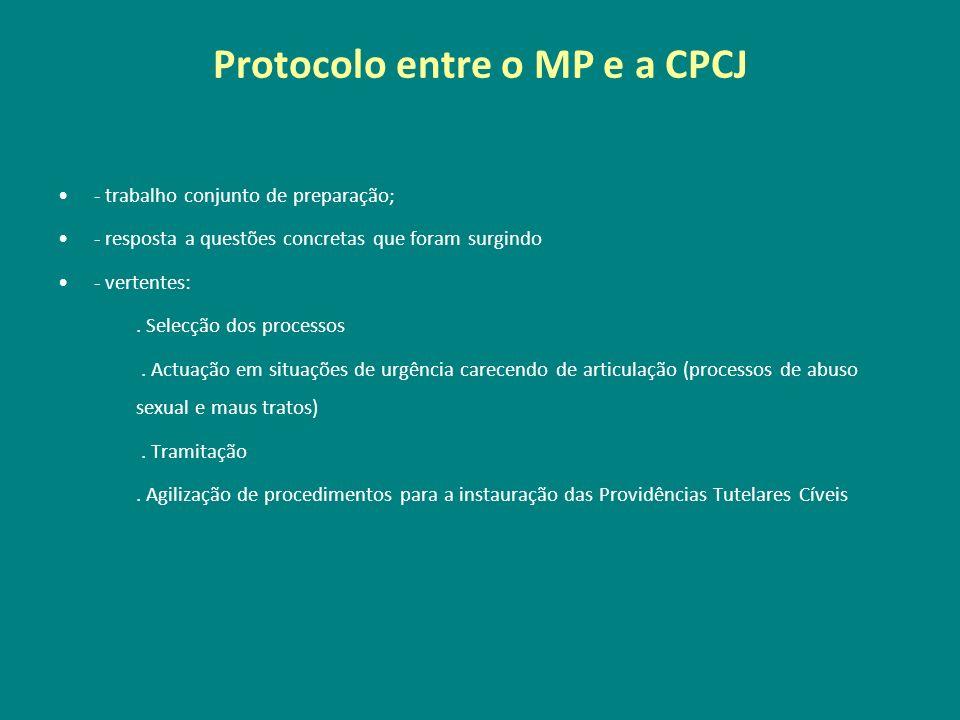 Protocolo entre o MP e a CPCJ - trabalho conjunto de preparação; - resposta a questões concretas que foram surgindo - vertentes:. Selecção dos process