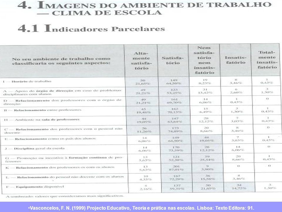 Vasconcelos, F. N. (1999) Projecto Educativo, Teoria e prática nas escolas. Lisboa: Texto Editora: 91.