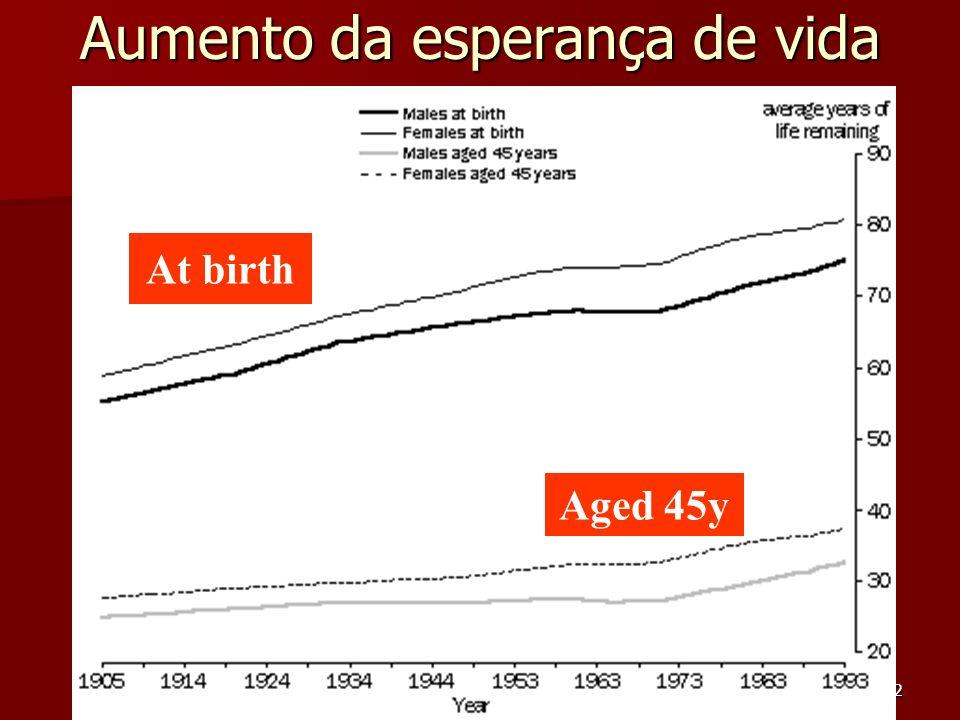 Carlos Arriaga Costa22 Aumento da esperança de vida Aged 45y At birth