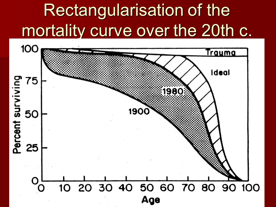 Carlos Arriaga Costa29 Rectangularisation of the mortality curve over the 20th c.