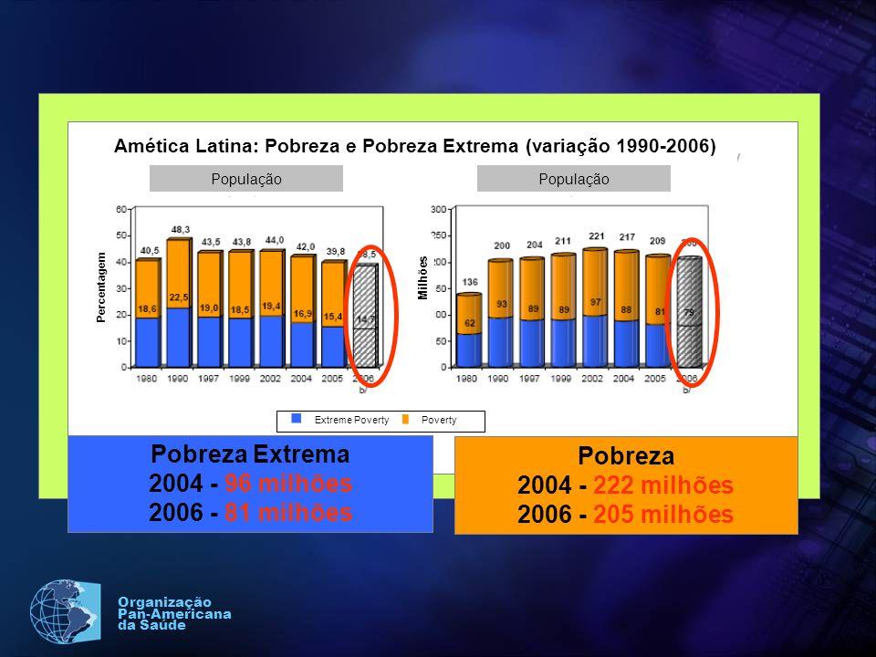 Organização Pan-Americana da Saúde Amética Latina: Pobreza e Pobreza Extrema (variação 1990-2006) População Extreme Poverty Poverty Percentagem Milhões Source: ECLAC 2007 Pobreza Extrema 2004 - 96 milhões 2006 - 81 milhões Pobreza 2004 - 222 milhões 2006 - 205 milhões