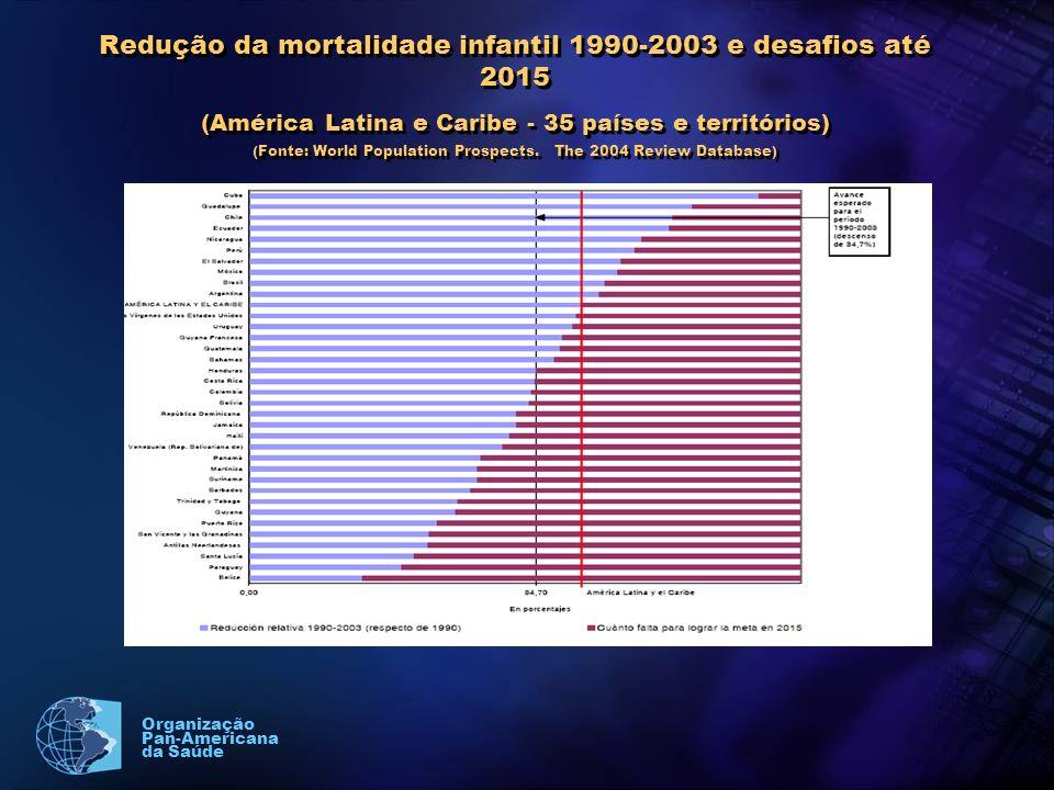 Organização Pan-Americana da Saúde Redução da mortalidade infantil 1990-2003 e desafios até 2015 (América Latina e Caribe - 35 países e territórios) (Fonte: World Population Prospects.