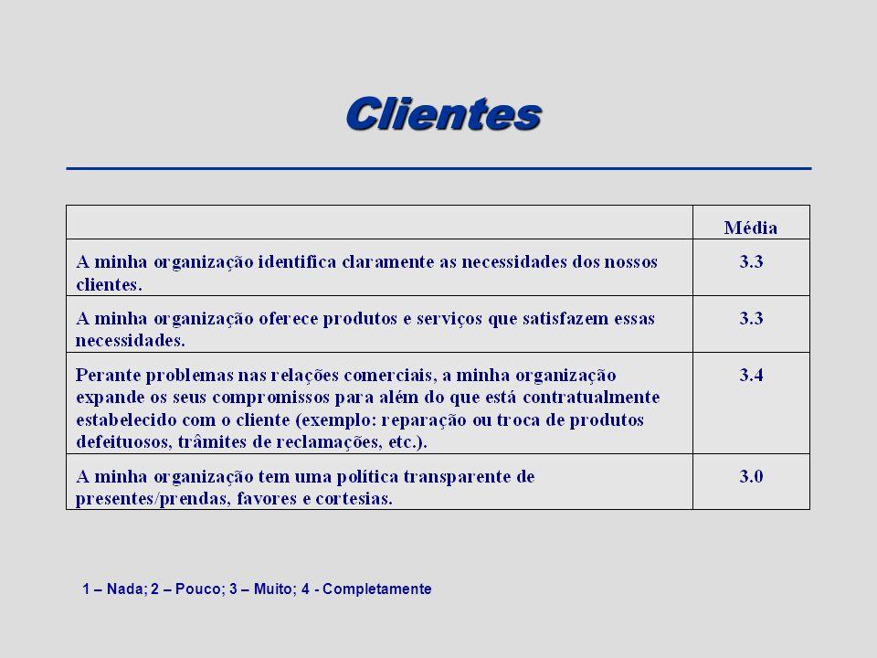 Clientes 1 – Nada; 2 – Pouco; 3 – Muito; 4 - Completamente