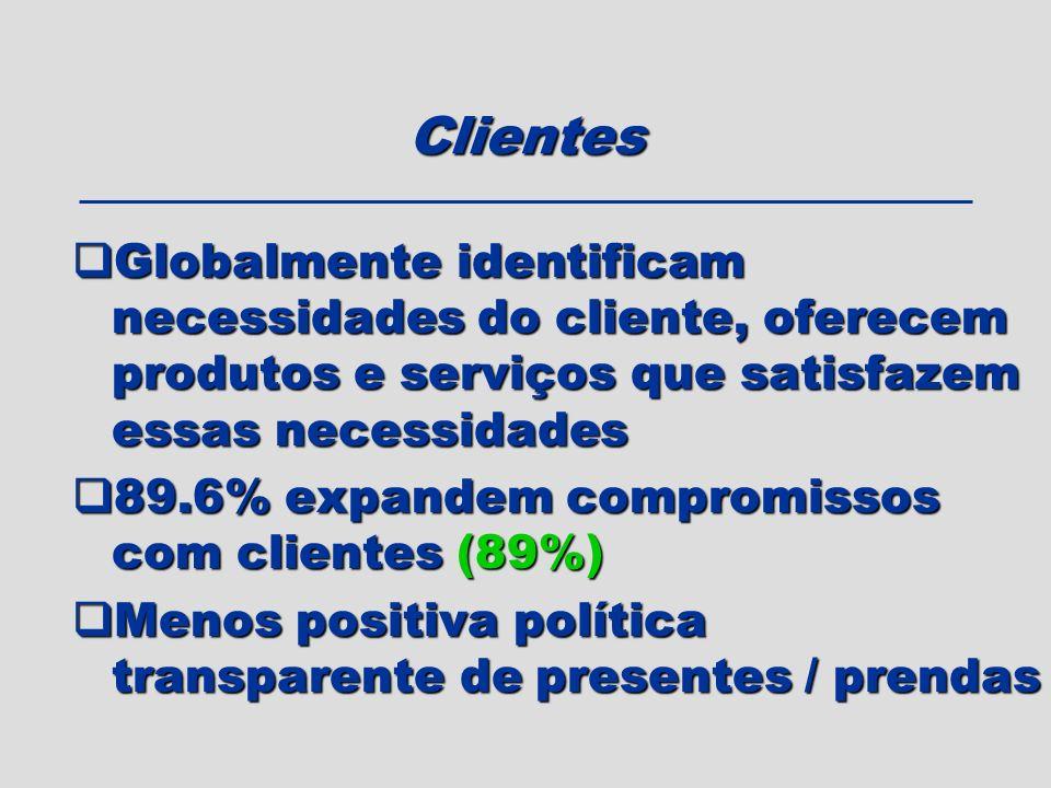 Clientes Globalmente identificam necessidades do cliente, oferecem produtos e serviços que satisfazem essas necessidades Globalmente identificam neces