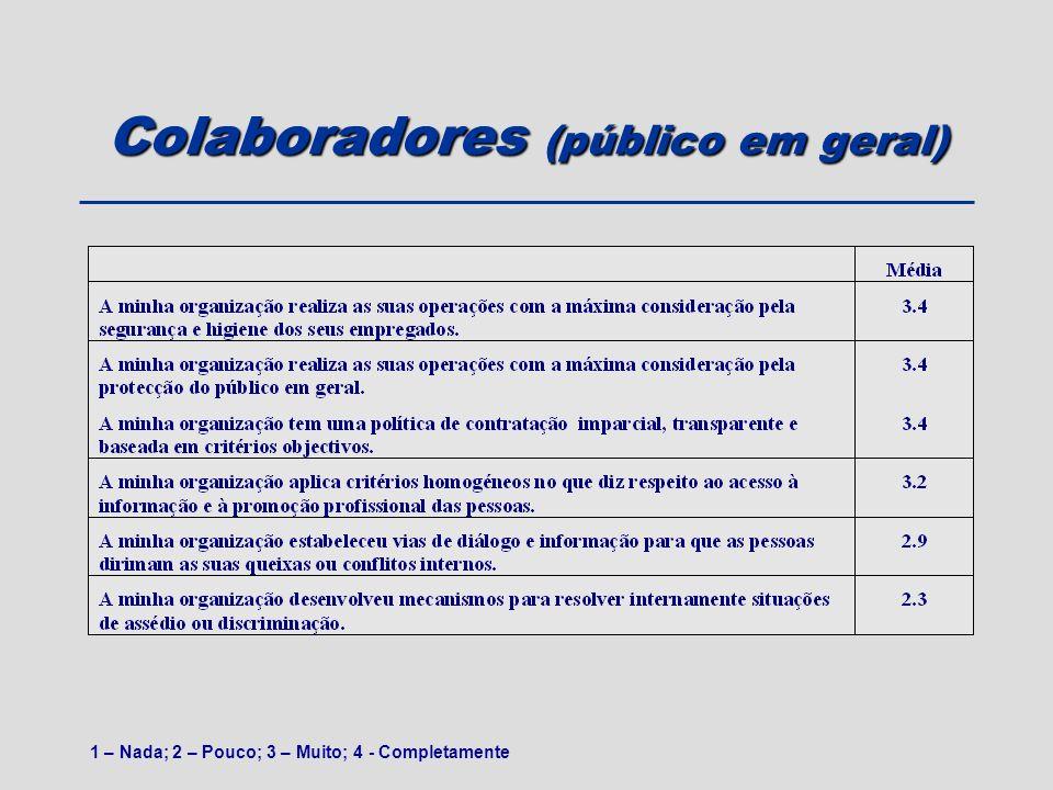 Colaboradores (público em geral) 1 – Nada; 2 – Pouco; 3 – Muito; 4 - Completamente