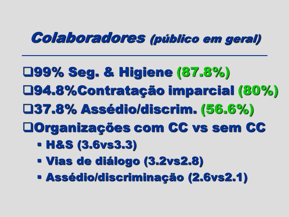 Colaboradores (público em geral) 99% Seg. & Higiene (87.8%) 99% Seg. & Higiene (87.8%) 94.8%Contratação imparcial (80%) 94.8%Contratação imparcial (80