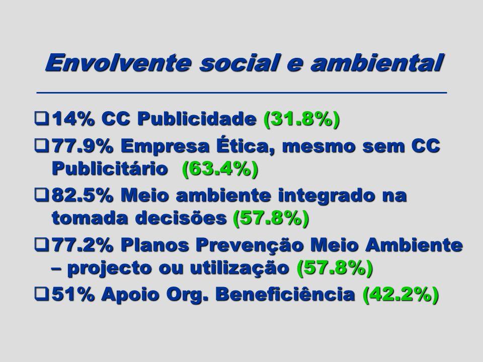 14% CC Publicidade (31.8%) 14% CC Publicidade (31.8%) 77.9% Empresa Ética, mesmo sem CC Publicitário (63.4%) 77.9% Empresa Ética, mesmo sem CC Publici
