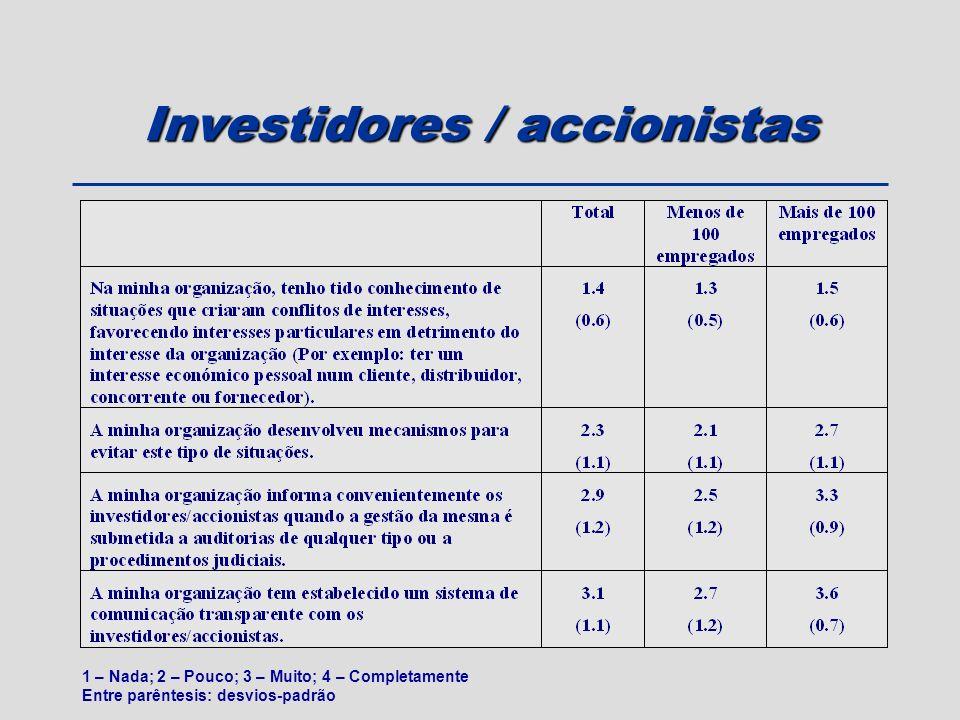 Investidores / accionistas 1 – Nada; 2 – Pouco; 3 – Muito; 4 – Completamente Entre parêntesis: desvios-padrão
