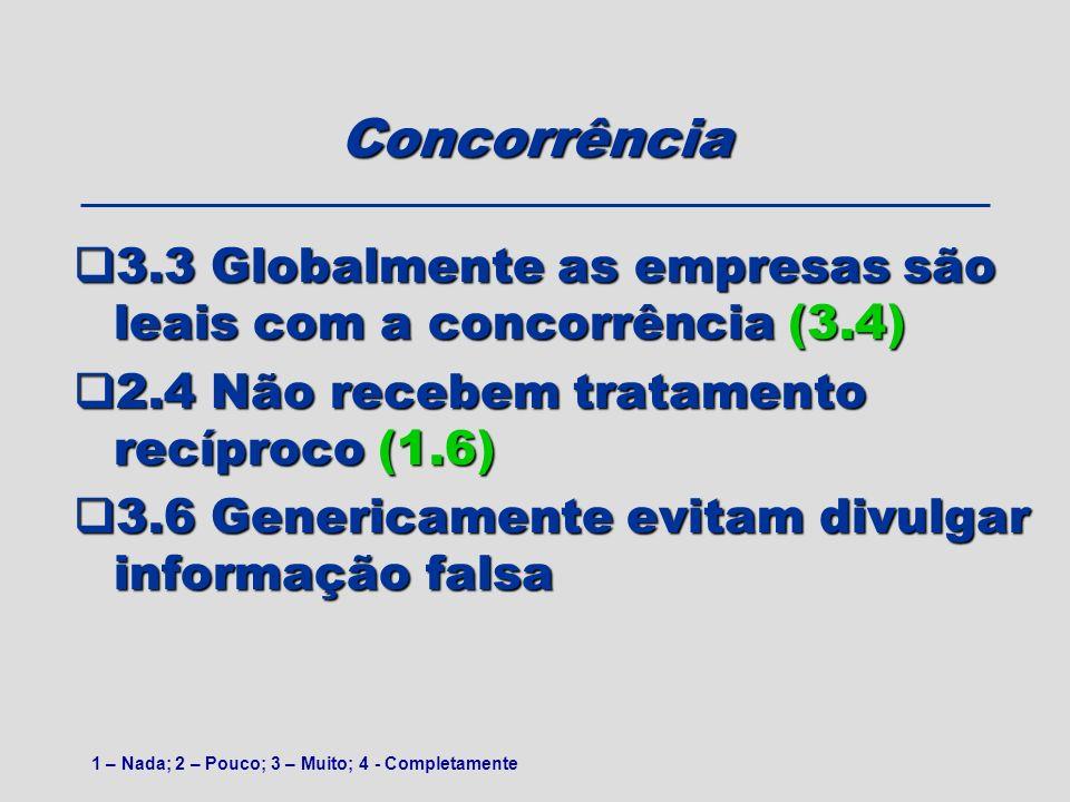 Concorrência 3.3 Globalmente as empresas são leais com a concorrência (3.4) 3.3 Globalmente as empresas são leais com a concorrência (3.4) 2.4 Não rec