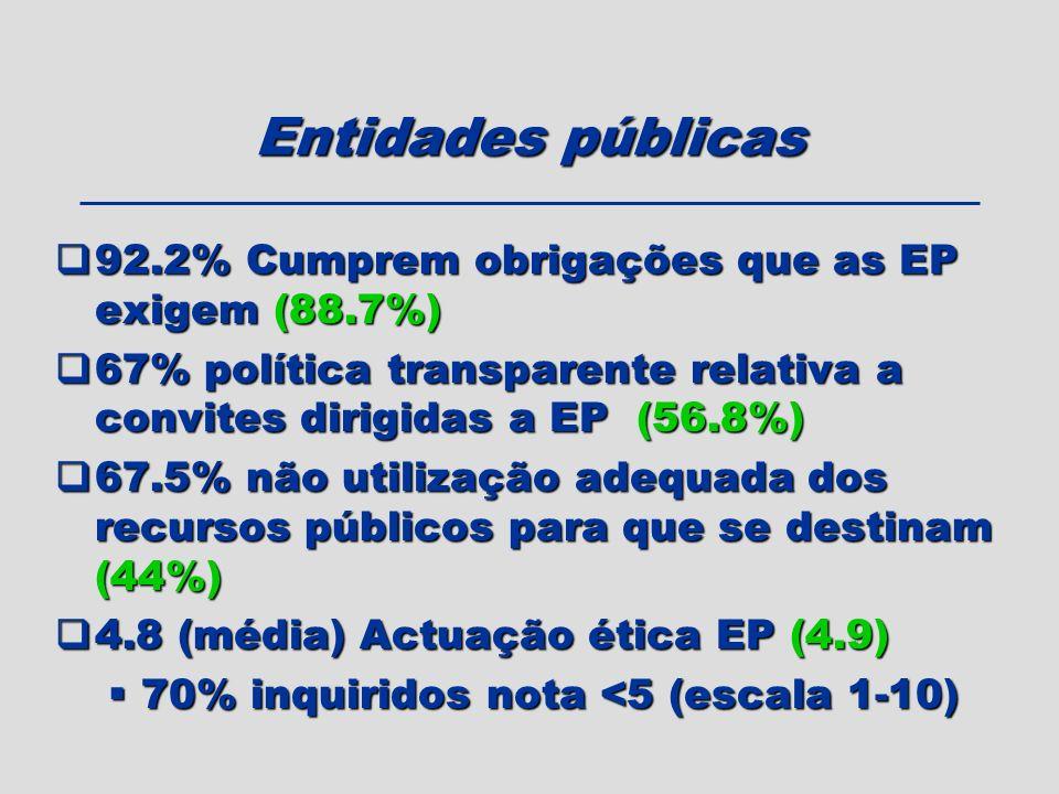 Entidades públicas 92.2% Cumprem obrigações que as EP exigem (88.7%) 92.2% Cumprem obrigações que as EP exigem (88.7%) 67% política transparente relat