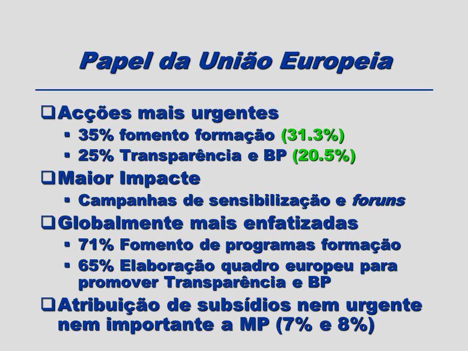 Acções mais urgentes Acções mais urgentes 35% fomento formação (31.3%) 35% fomento formação (31.3%) 25% Transparência e BP (20.5%) 25% Transparência e