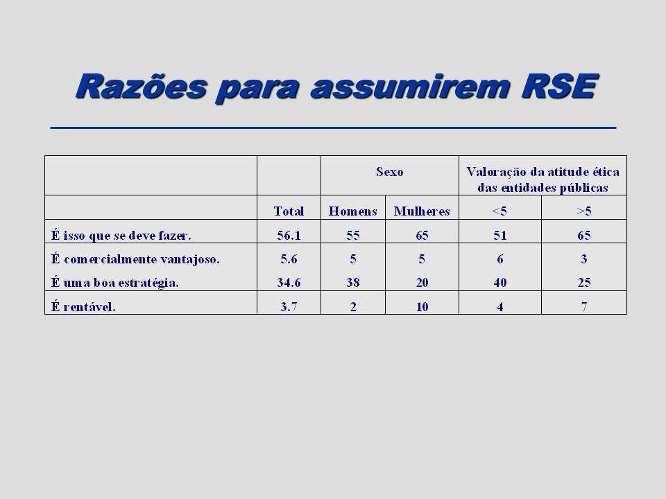 Razões para assumirem RSE