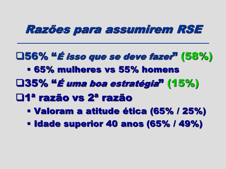 56% É isso que se deve fazer (58%) 56% É isso que se deve fazer (58%) 65% mulheres vs 55% homens 65% mulheres vs 55% homens 35% É uma boa estratégia (
