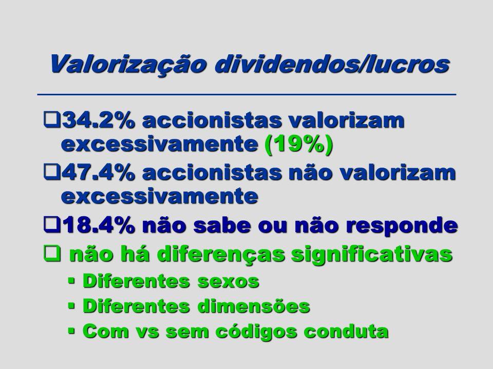 Valorização dividendos/lucros 34.2% accionistas valorizam excessivamente (19%) 34.2% accionistas valorizam excessivamente (19%) 47.4% accionistas não
