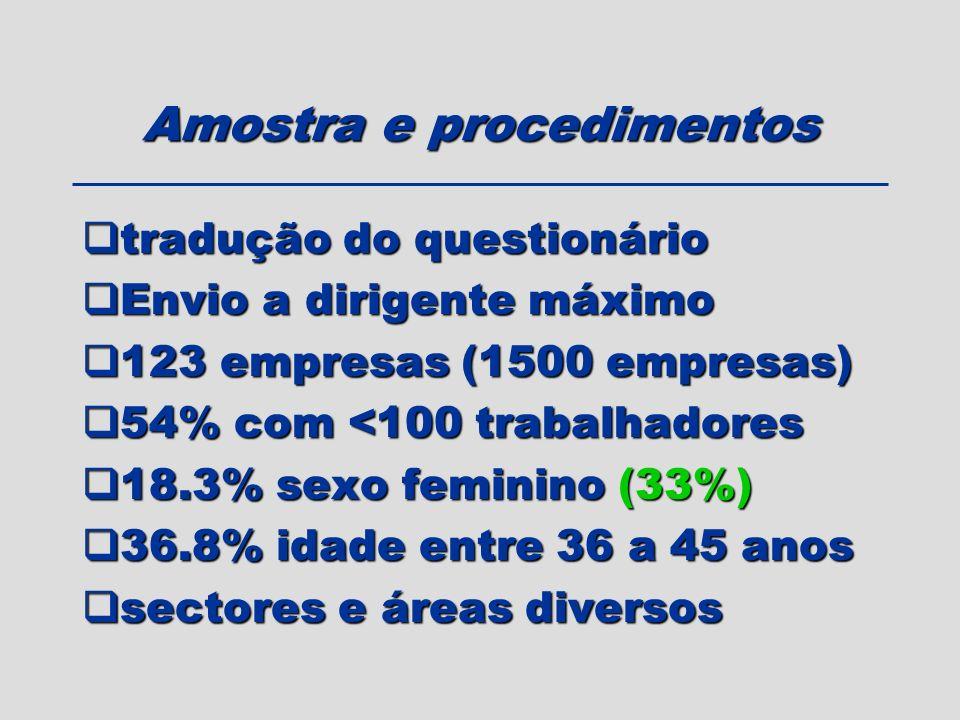 Amostra e procedimentos tradução do questionário tradução do questionário Envio a dirigente máximo Envio a dirigente máximo 123 empresas (1500 empresa
