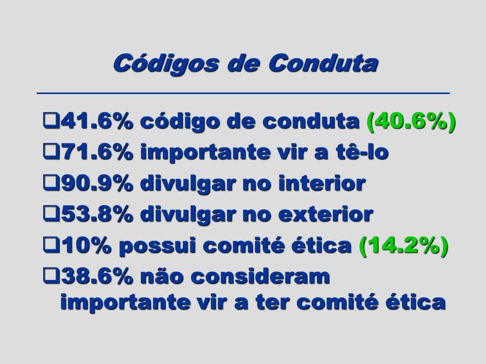 41.6% código de conduta (40.6%) 41.6% código de conduta (40.6%) 71.6% importante vir a tê-lo 71.6% importante vir a tê-lo 90.9% divulgar no interior 9