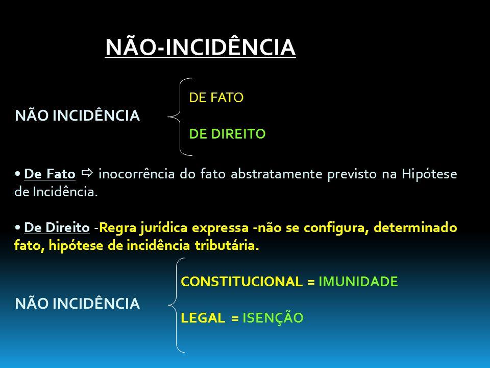 NÃO INCIDÊNCIA De Fato inocorrência do fato abstratamente previsto na Hipótese de Incidência. De Direito -Regra jurídica expressa -não se configura, d