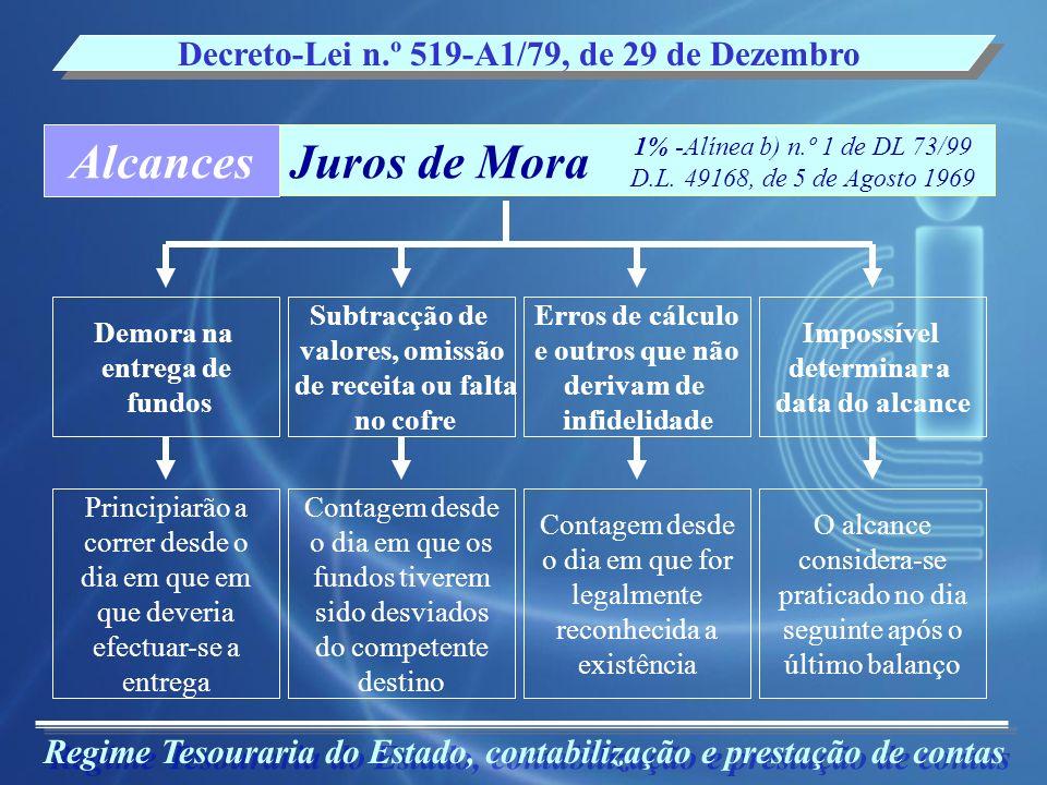 Regime Tesouraria do Estado, contabilização e prestação de contas Decreto-Lei n.º 519-A1/79, de 29 de Dezembro AlcancesJuros de Mora Demora na entrega