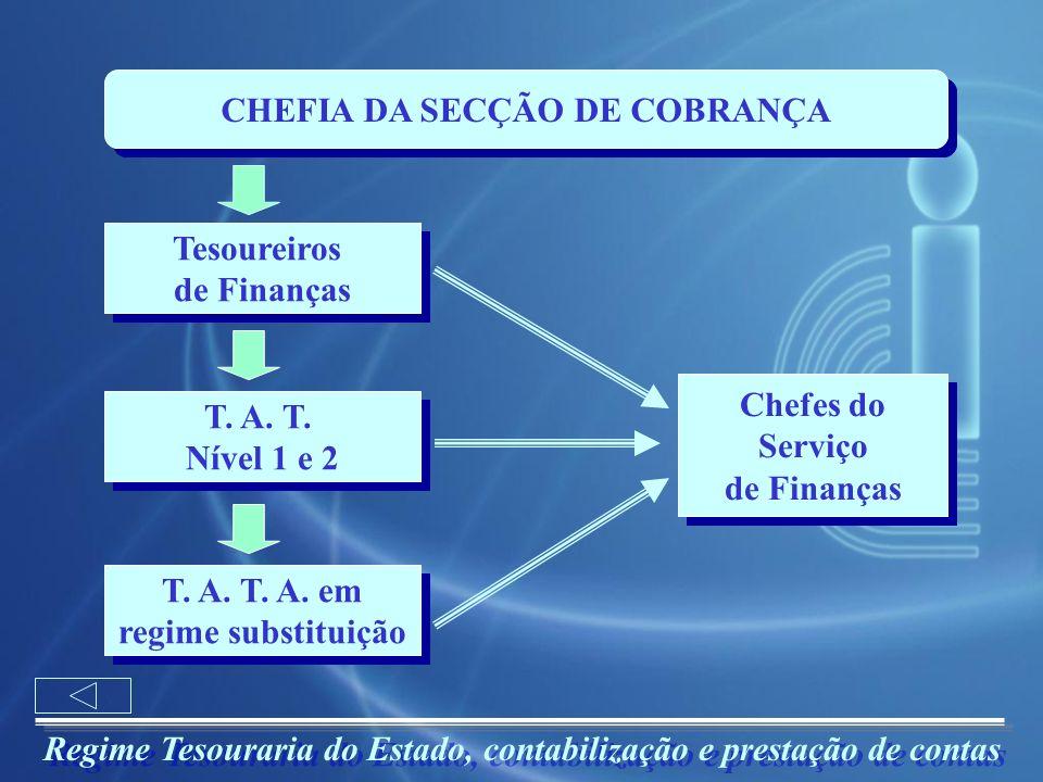 Regime Tesouraria do Estado, contabilização e prestação de contas CHEFIA DA SECÇÃO DE COBRANÇA Tesoureiros de Finanças Tesoureiros de Finanças T. A. T